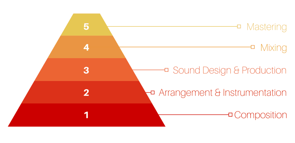 How To Enhance Your Creative Process Using The Production Pyramid