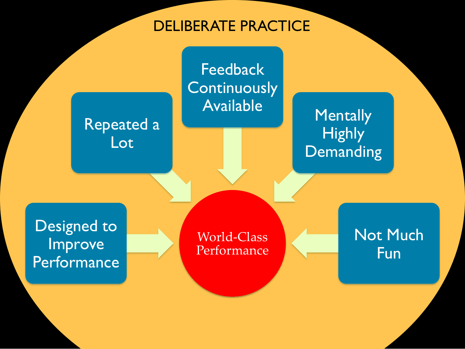 Source: http://www.seytlines.com/2015/04/get-creative-use-deliberate-practice-to-create-world-class-performance/
