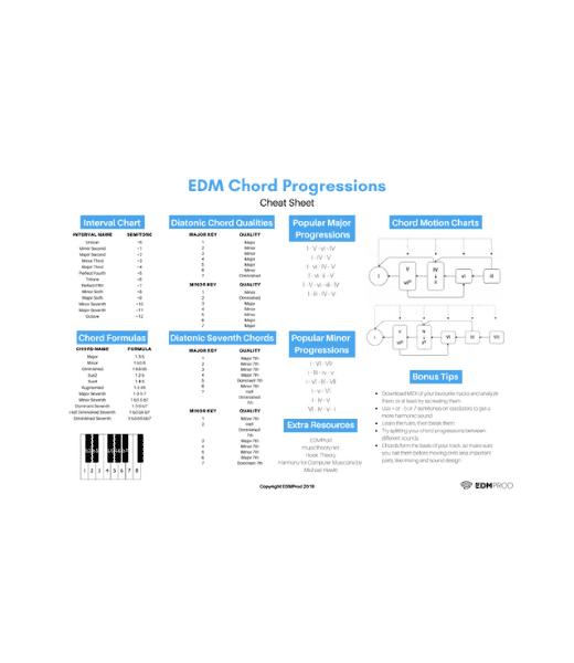 Chord Progressions Cheat Sheet Cover