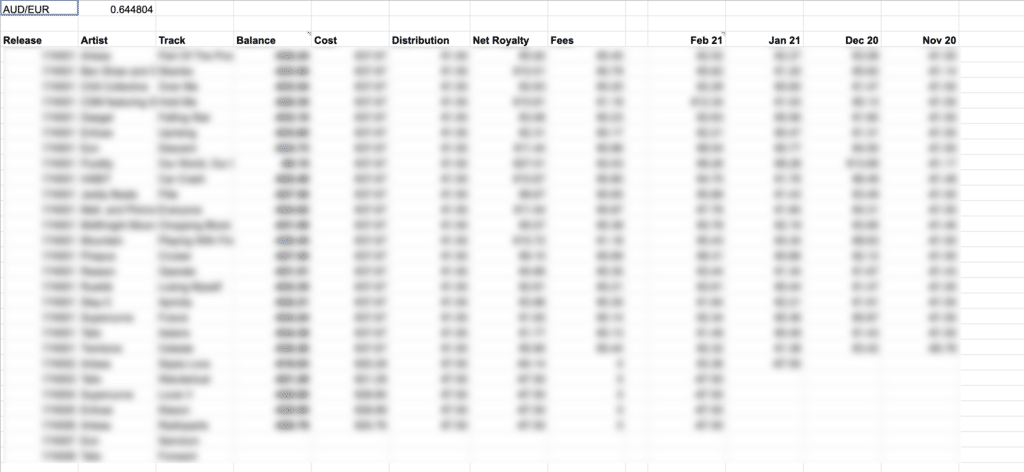 Accounting spreadsheet with blur