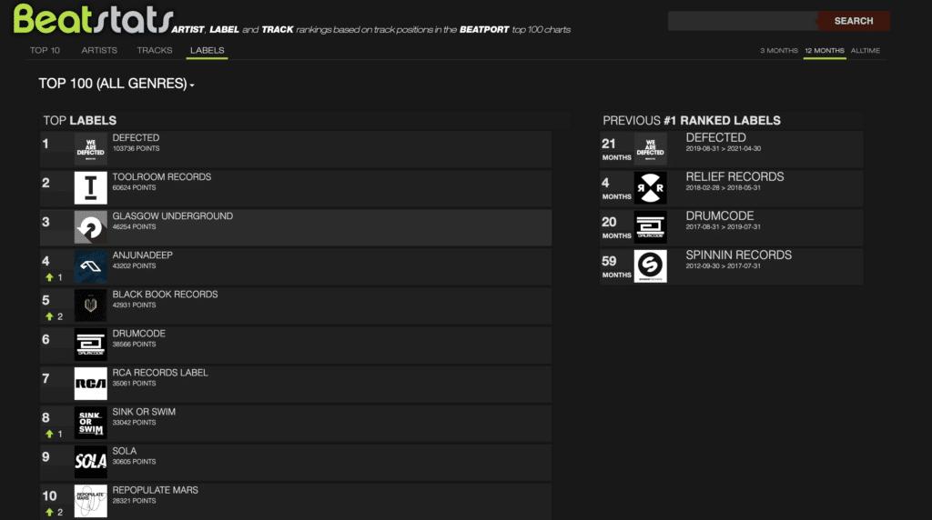 Beatstats website